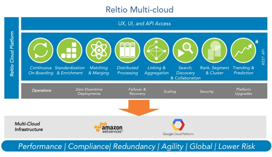 Reltio cloud