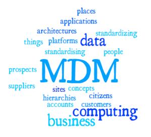 MDM Wordle