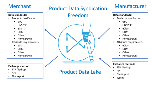 product data syndication