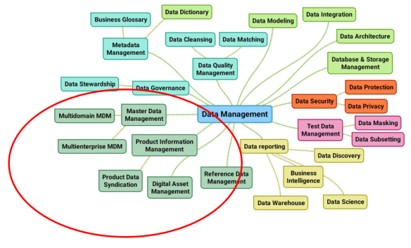 MDM PIM DAM and Data Management