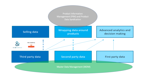 Data Monetization MDM PIM