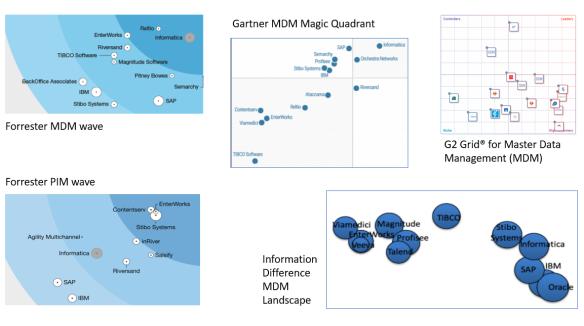 MDM PIM Market Reports