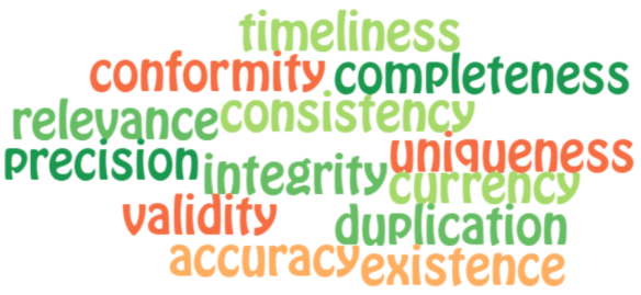 Data Quality Dimensions Wordle
