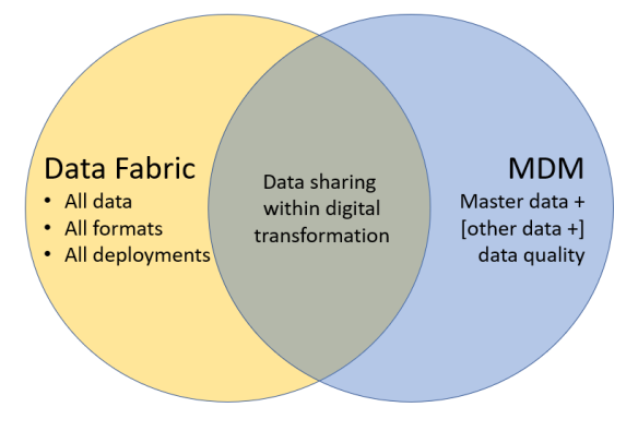 Data Fabric vs MDM