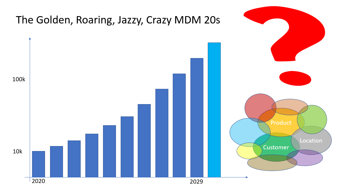 MDM 20s