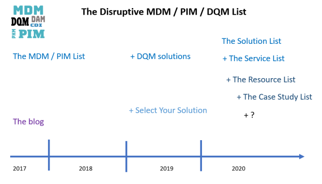 MDMlist timeline