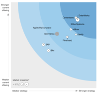 2018 The Forrester Wave Product Information Management Solutions