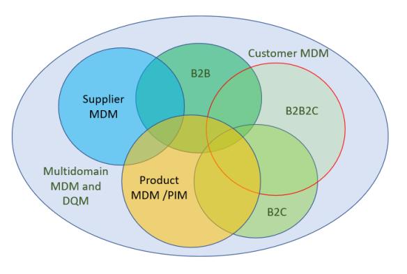 B2B2C MDM PIM DQM