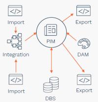 Integrated PIM