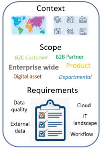 MDM PIM DQM Context, Scope and Requirements