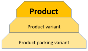 Product hierachy