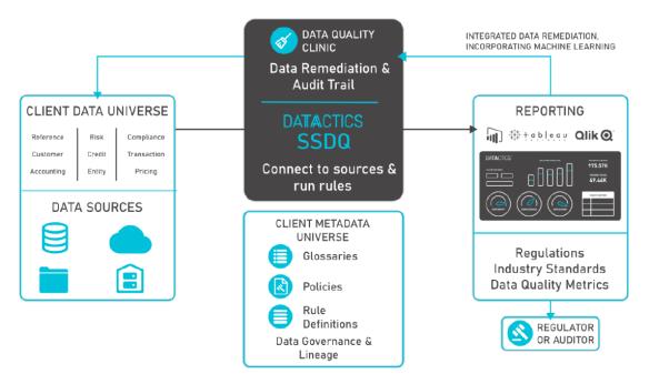 Datactics overview