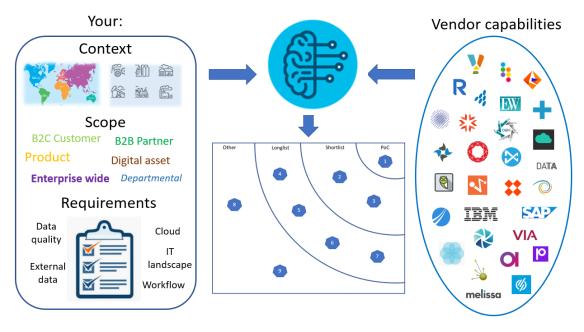 YSL selection model